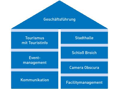 Mülheimer Stadtmarketing und Tourismus GmbH (MST)